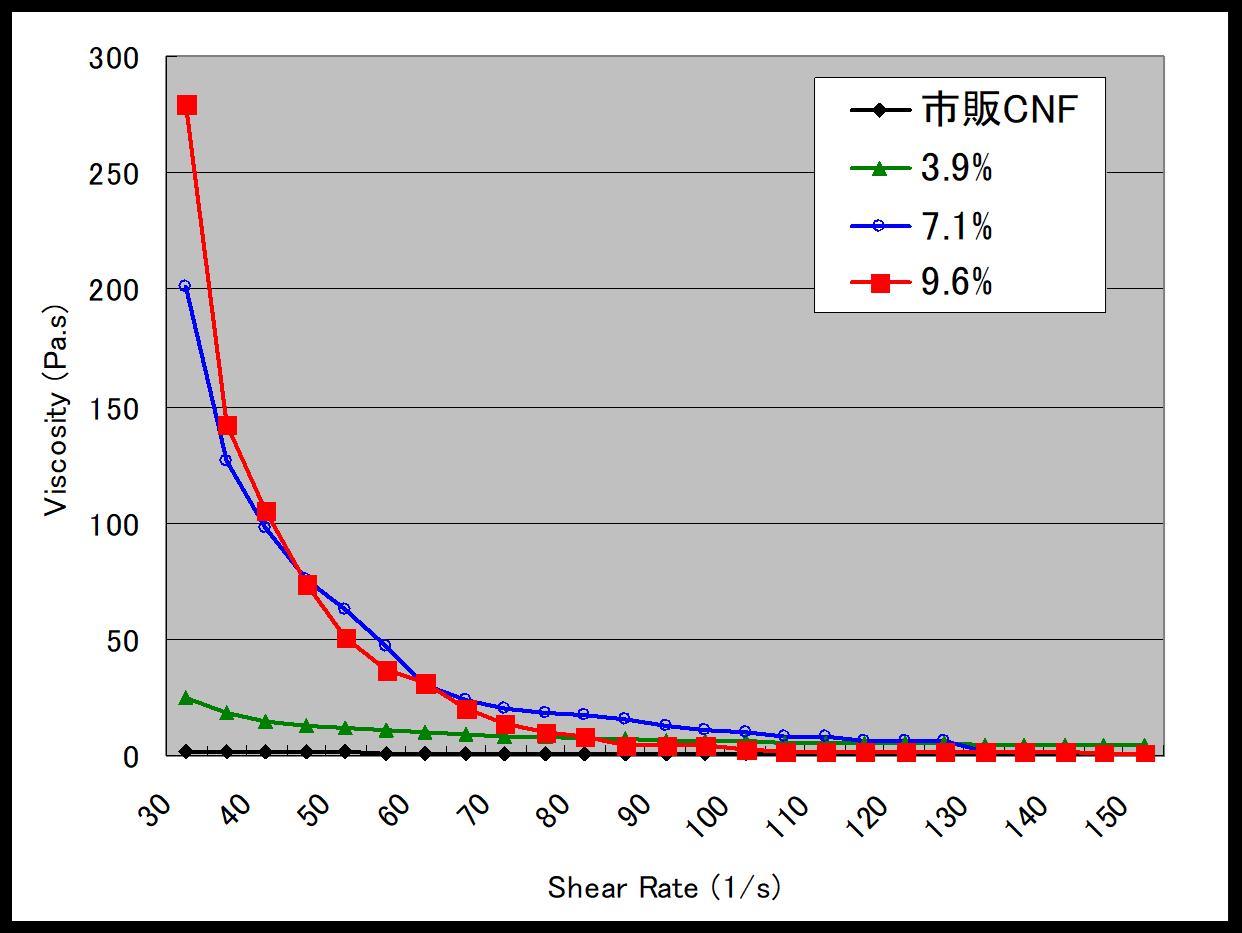 CNF濃縮液の粘度特性