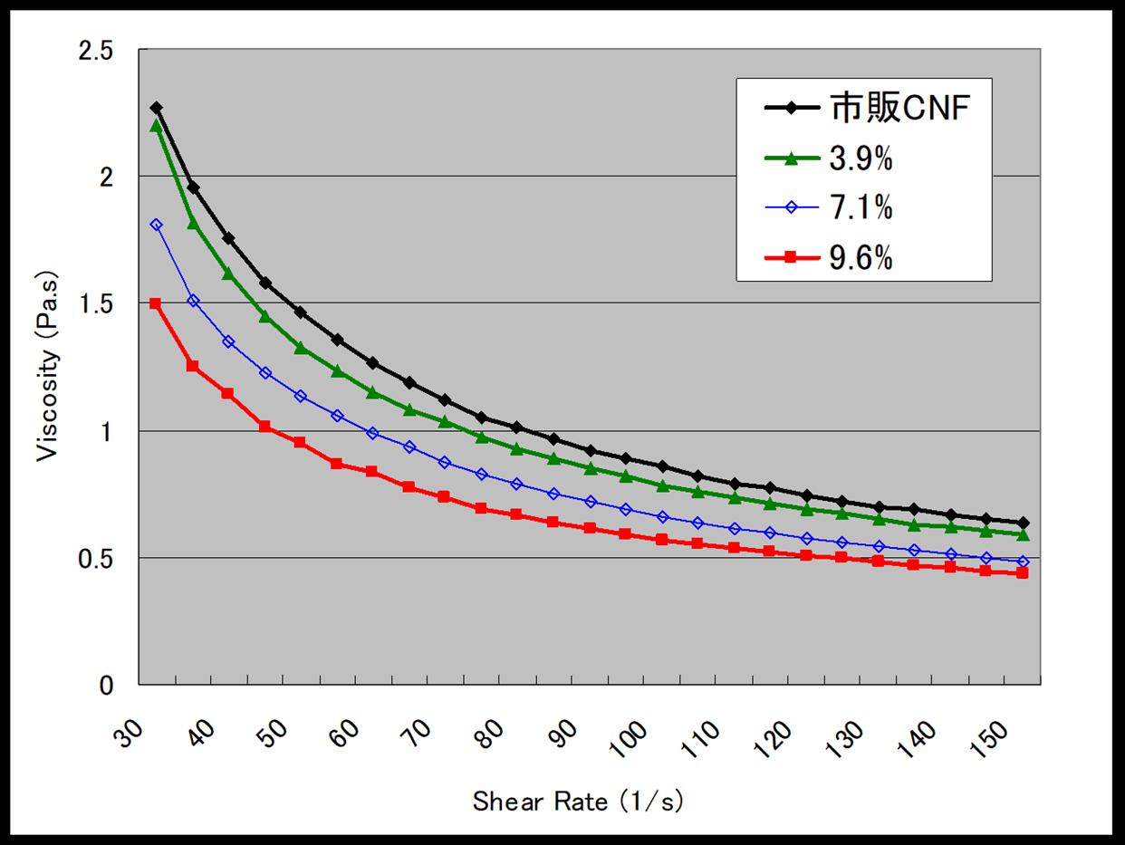 CNF再分散液の粘度特性