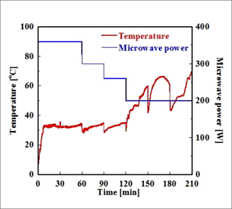 出力-温度変化